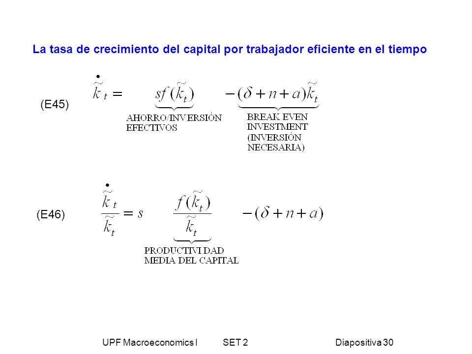 UPF Macroeconomics I SET 2Diapositiva 30 La tasa de crecimiento del capital por trabajador eficiente en el tiempo (E46) (E45)