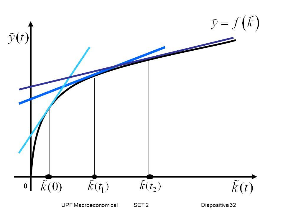 UPF Macroeconomics I SET 2Diapositiva 32 0