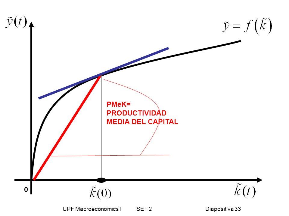 UPF Macroeconomics I SET 2Diapositiva 33 PMeK= PRODUCTIVIDAD MEDIA DEL CAPITAL 0
