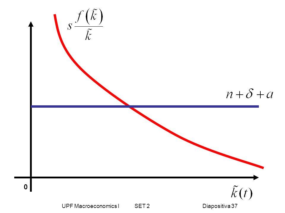 UPF Macroeconomics I SET 2Diapositiva 37 0