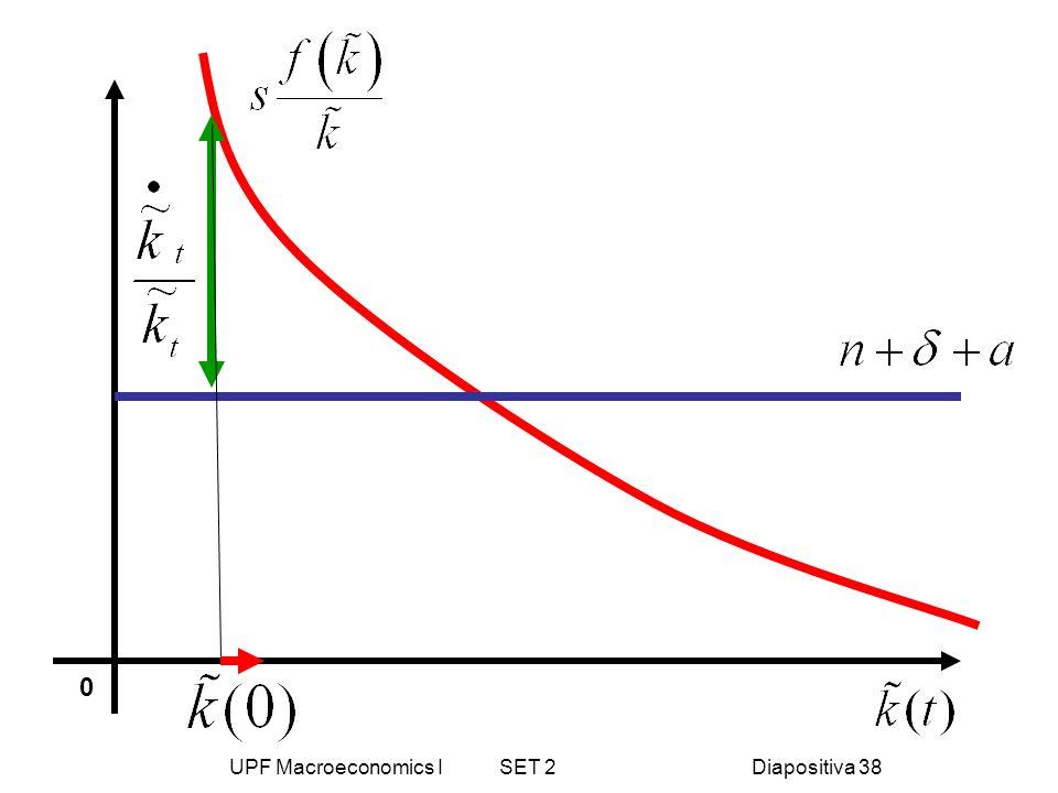 UPF Macroeconomics I SET 2Diapositiva 38 0