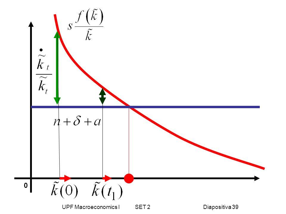 UPF Macroeconomics I SET 2Diapositiva 39 0