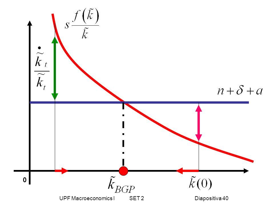 UPF Macroeconomics I SET 2Diapositiva 40 0