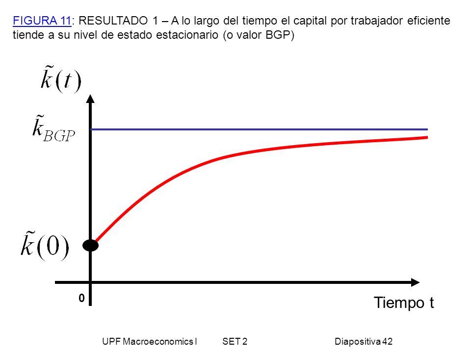UPF Macroeconomics I SET 2Diapositiva 42 Tiempo t FIGURA 11: RESULTADO 1 – A lo largo del tiempo el capital por trabajador eficiente tiende a su nivel