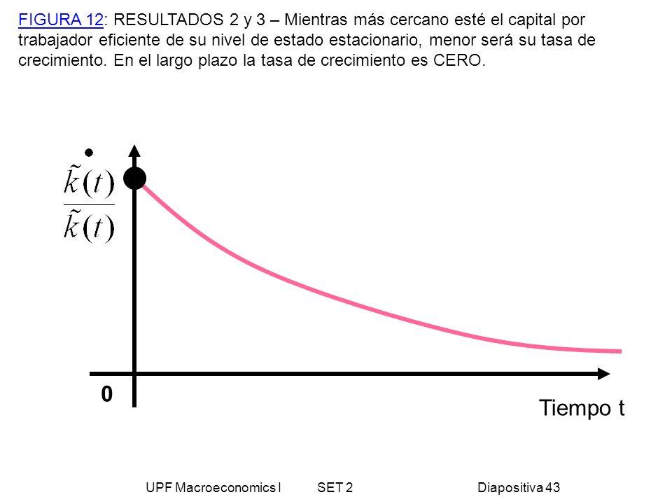 UPF Macroeconomics I SET 2Diapositiva 43 Tiempo t 0 FIGURA 12: RESULTADOS 2 y 3 – Mientras más cercano esté el capital por trabajador eficiente de su