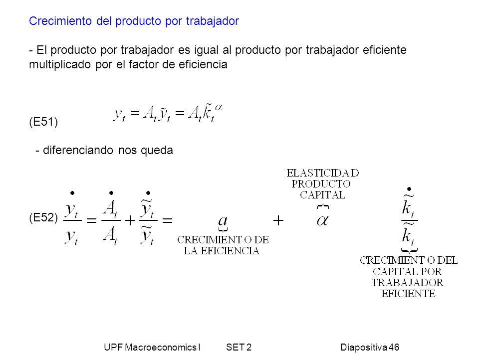UPF Macroeconomics I SET 2Diapositiva 46 Crecimiento del producto por trabajador - El producto por trabajador es igual al producto por trabajador efic