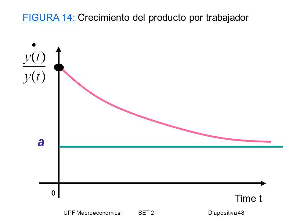 UPF Macroeconomics I SET 2Diapositiva 48 Time t a FIGURA 14: Crecimiento del producto por trabajador 0