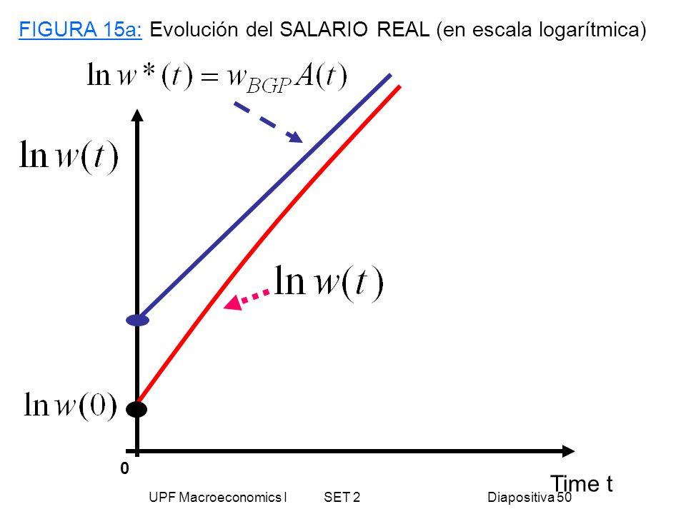 UPF Macroeconomics I SET 2Diapositiva 50 Time t FIGURA 15a: Evolución del SALARIO REAL (en escala logarítmica) 0