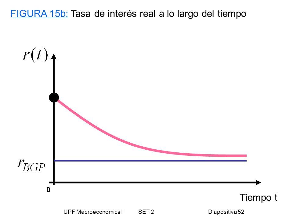 UPF Macroeconomics I SET 2Diapositiva 52 Tiempo t FIGURA 15b: Tasa de interés real a lo largo del tiempo 0