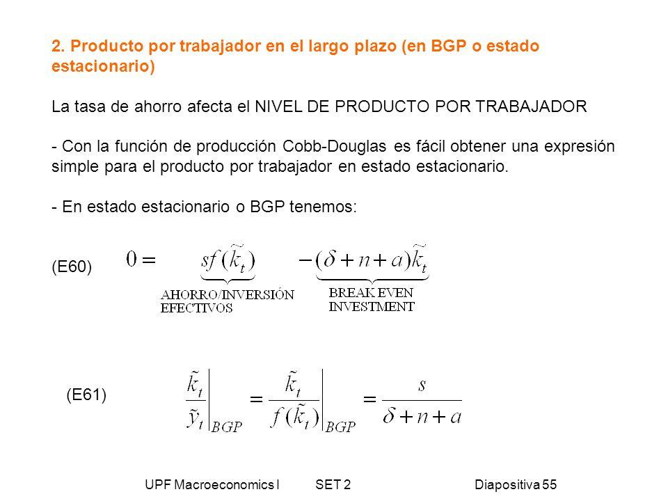 UPF Macroeconomics I SET 2Diapositiva 55 2. Producto por trabajador en el largo plazo (en BGP o estado estacionario) La tasa de ahorro afecta el NIVEL