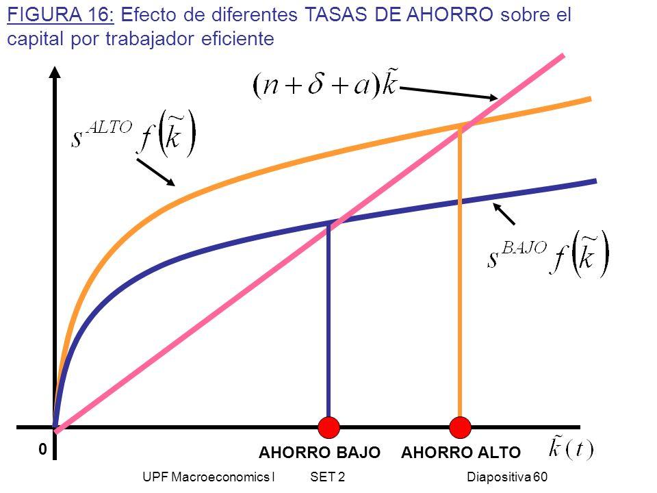 UPF Macroeconomics I SET 2Diapositiva 60 AHORRO BAJOAHORRO ALTO FIGURA 16: Efecto de diferentes TASAS DE AHORRO sobre el capital por trabajador eficie