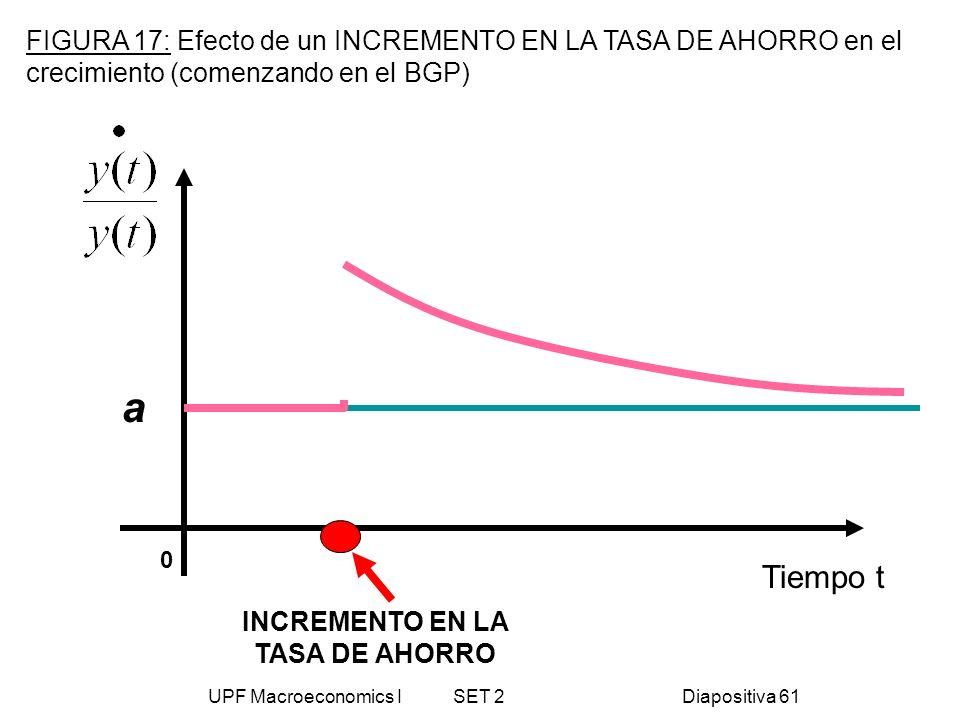 UPF Macroeconomics I SET 2Diapositiva 61 Tiempo t a INCREMENTO EN LA TASA DE AHORRO FIGURA 17: Efecto de un INCREMENTO EN LA TASA DE AHORRO en el crec