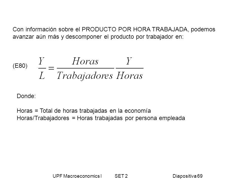 UPF Macroeconomics I SET 2Diapositiva 69 Con información sobre el PRODUCTO POR HORA TRABAJADA, podemos avanzar aún más y descomponer el producto por t