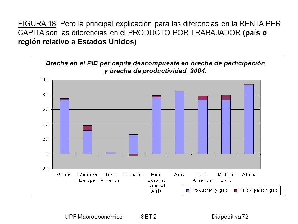 UPF Macroeconomics I SET 2Diapositiva 72 FIGURA 18 Pero la principal explicación para las diferencias en la RENTA PER CAPITA son las diferencias en el