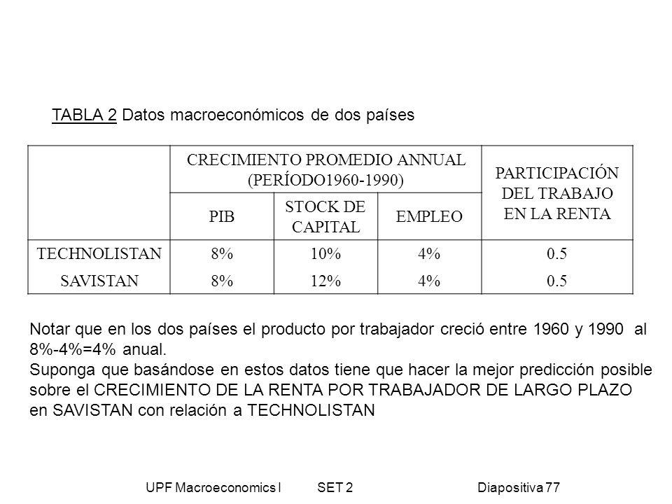 UPF Macroeconomics I SET 2Diapositiva 77 CRECIMIENTO PROMEDIO ANNUAL (PERÍODO1960-1990) PARTICIPACIÓN DEL TRABAJO EN LA RENTA PIB STOCK DE CAPITAL EMP