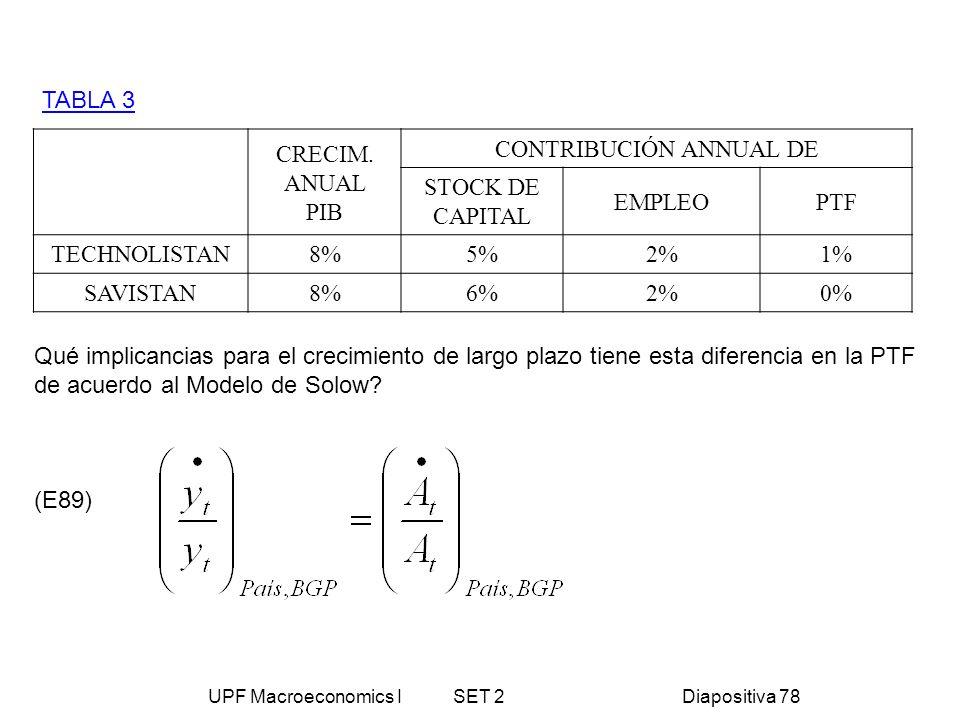 UPF Macroeconomics I SET 2Diapositiva 78 TABLA 3 CRECIM. ANUAL PIB CONTRIBUCIÓN ANNUAL DE STOCK DE CAPITAL EMPLEOPTF TECHNOLISTAN8%5%2%1% SAVISTAN8%6%