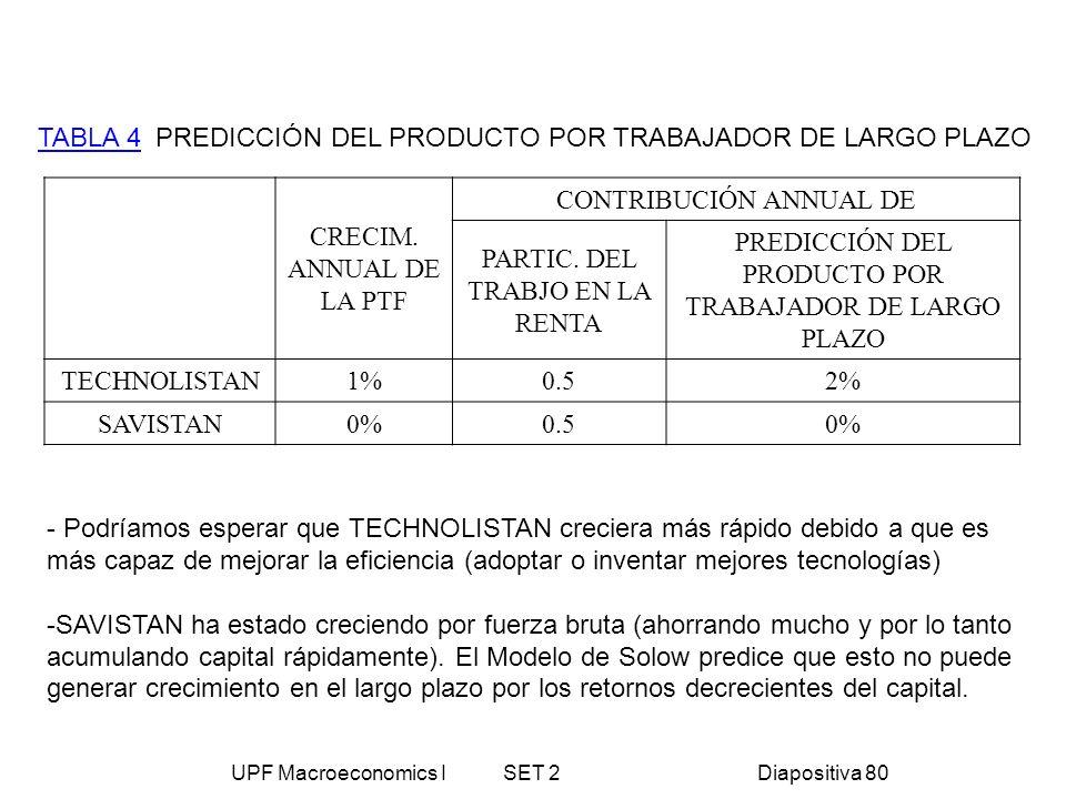 UPF Macroeconomics I SET 2Diapositiva 80 TABLA 4 PREDICCIÓN DEL PRODUCTO POR TRABAJADOR DE LARGO PLAZO CRECIM. ANNUAL DE LA PTF CONTRIBUCIÓN ANNUAL DE