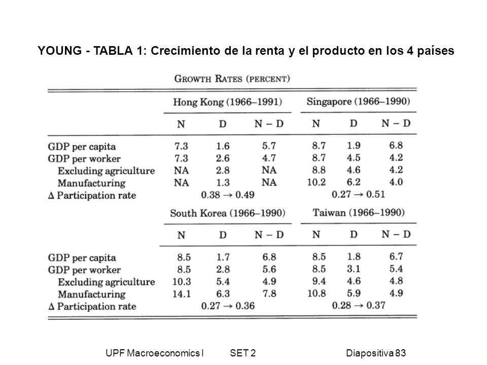 UPF Macroeconomics I SET 2Diapositiva 83 YOUNG - TABLA 1: Crecimiento de la renta y el producto en los 4 países