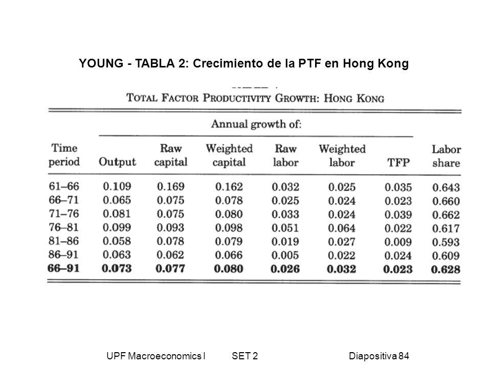 UPF Macroeconomics I SET 2Diapositiva 84 YOUNG - TABLA 2: Crecimiento de la PTF en Hong Kong