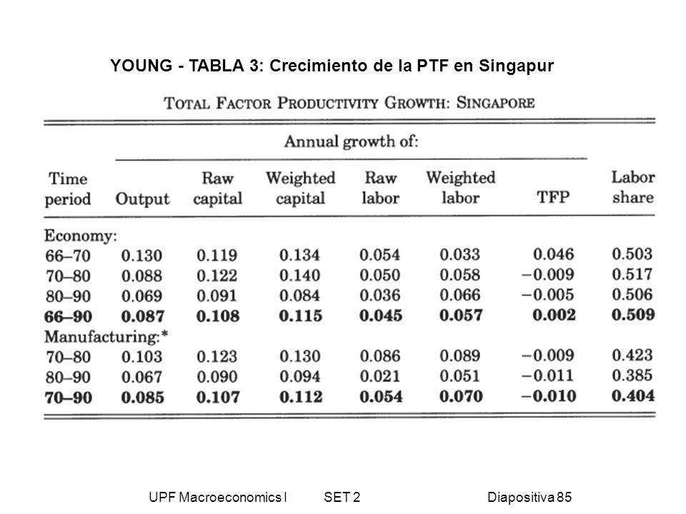 UPF Macroeconomics I SET 2Diapositiva 85 YOUNG - TABLA 3: Crecimiento de la PTF en Singapur