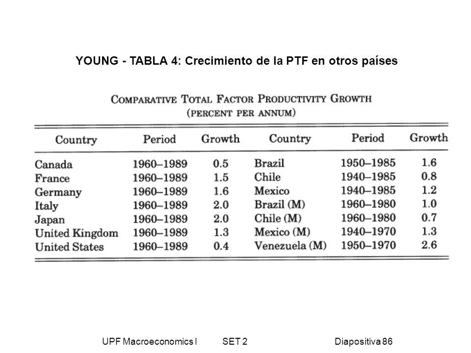 UPF Macroeconomics I SET 2Diapositiva 86 YOUNG - TABLA 4: Crecimiento de la PTF en otros países