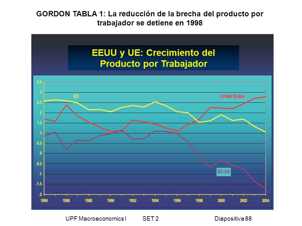 UPF Macroeconomics I SET 2Diapositiva 88 GORDON TABLA 1: La reducción de la brecha del producto por trabajador se detiene en 1998 EEUU y UE: Crecimien