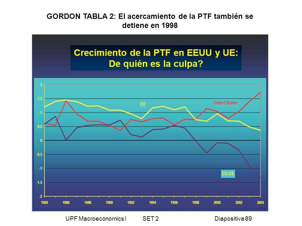 UPF Macroeconomics I SET 2Diapositiva 89 GORDON TABLA 2: El acercamiento de la PTF también se detiene en 1998 Crecimiento de la PTF en EEUU y UE: De q