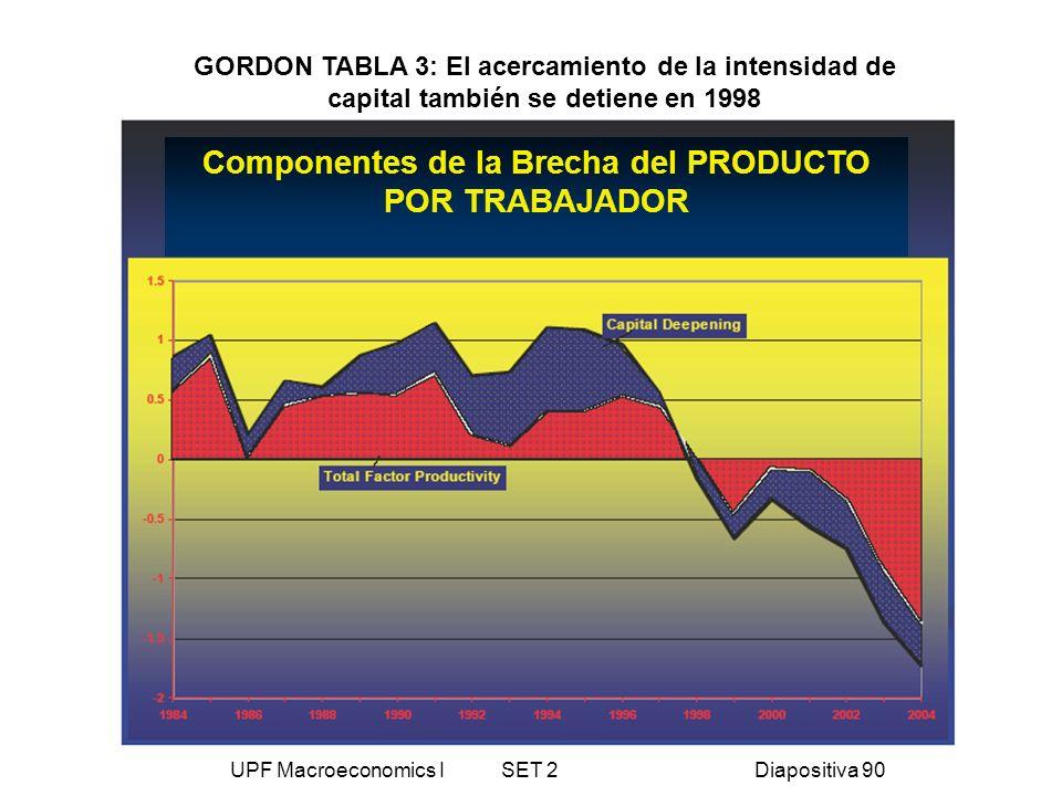 UPF Macroeconomics I SET 2Diapositiva 90 Componentes de la Brecha del PRODUCTO POR TRABAJADOR GORDON TABLA 3: El acercamiento de la intensidad de capi