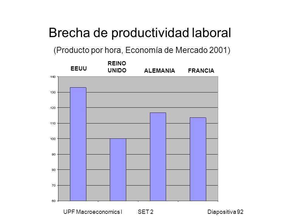 UPF Macroeconomics I SET 2Diapositiva 92 Brecha de productividad laboral (Producto por hora, Economía de Mercado 2001) EEUU REINO UNIDO ALEMANIAFRANCI