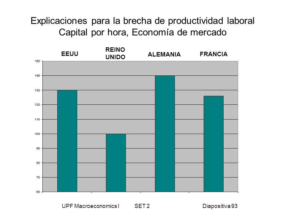 UPF Macroeconomics I SET 2Diapositiva 93 Explicaciones para la brecha de productividad laboral Capital por hora, Economía de mercado EEUU REINO UNIDO