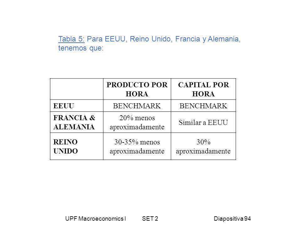 UPF Macroeconomics I SET 2Diapositiva 94 Tabla 5: Para EEUU, Reino Unido, Francia y Alemania, tenemos que: PRODUCTO POR HORA CAPITAL POR HORA EEUU BEN