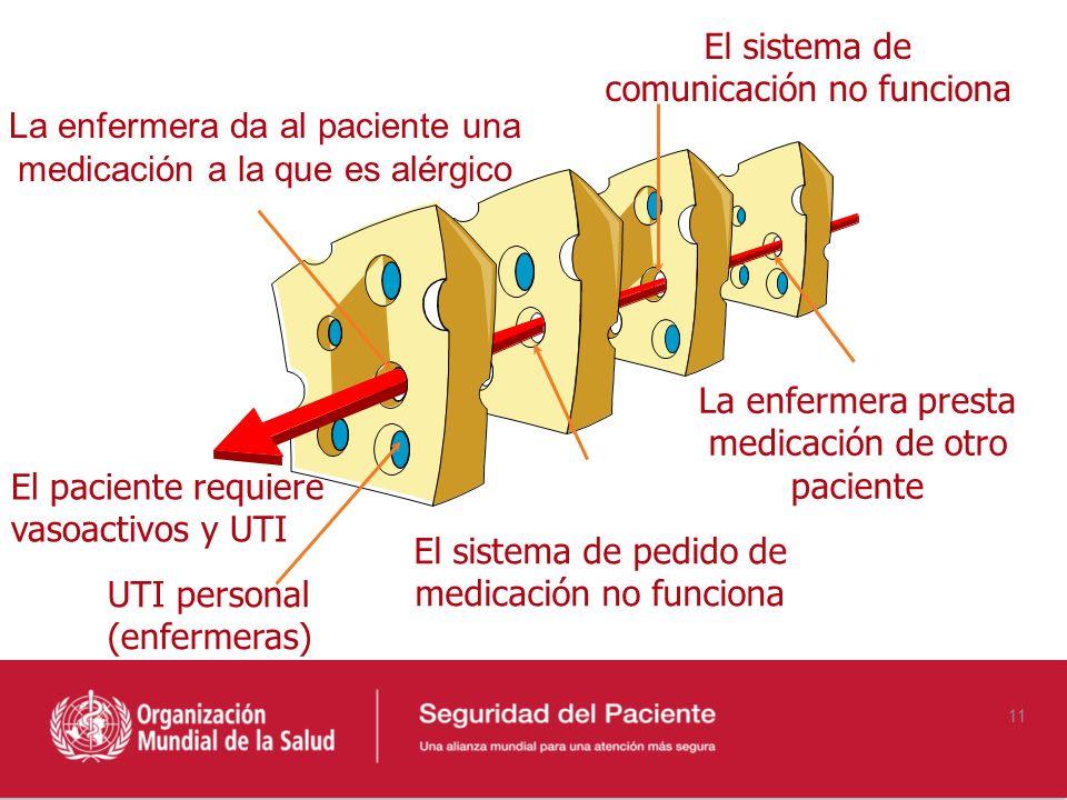 La enfermera presta medicación de otro paciente El sistema de comunicación no funciona El sistema de pedido de medicación no funciona La enfermera da