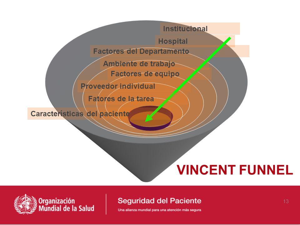 Hospital Factores del Departamento Ambiente de trabajo Factores de equipo Proveedor individual Fatores de la tarea Características del paciente Instit