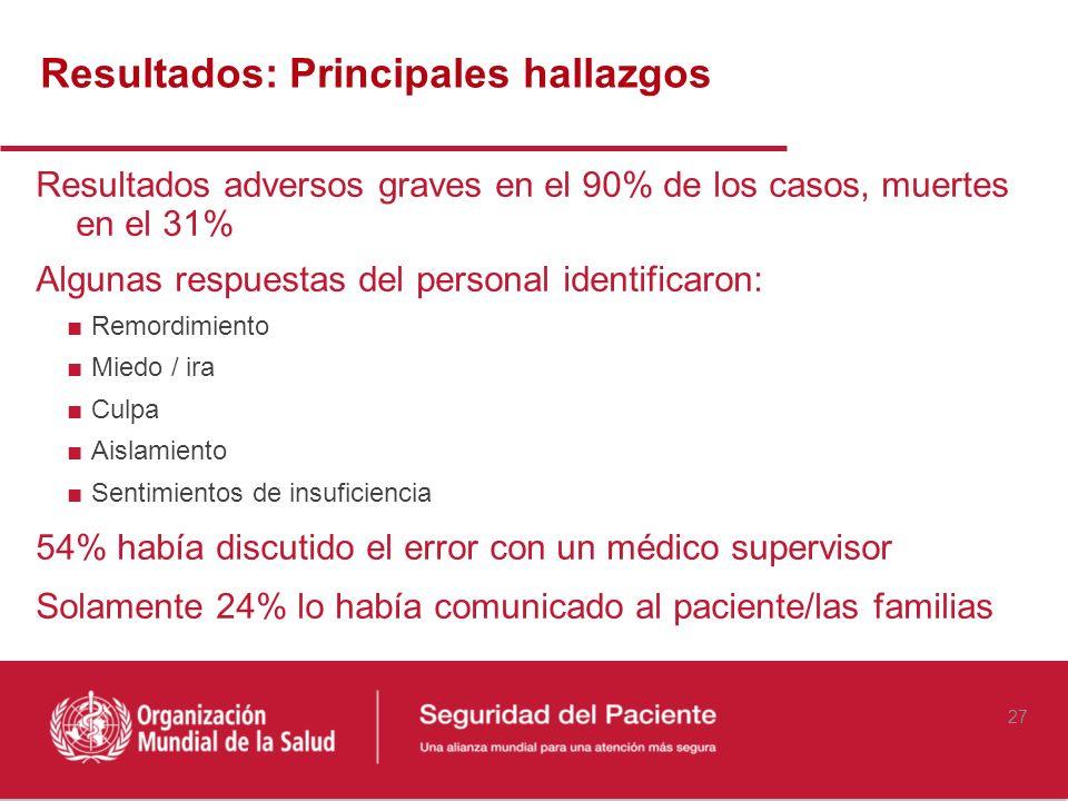 Resultados: Principales hallazgos Resultados adversos graves en el 90% de los casos, muertes en el 31% Algunas respuestas del personal identificaron: