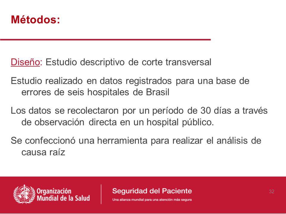 Métodos: Diseño: Estudio descriptivo de corte transversal Estudio realizado en datos registrados para una base de errores de seis hospitales de Brasil