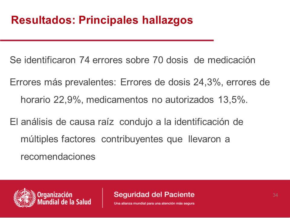 Resultados: Principales hallazgos Se identificaron 74 errores sobre 70 dosis de medicación Errores más prevalentes: Errores de dosis 24,3%, errores de