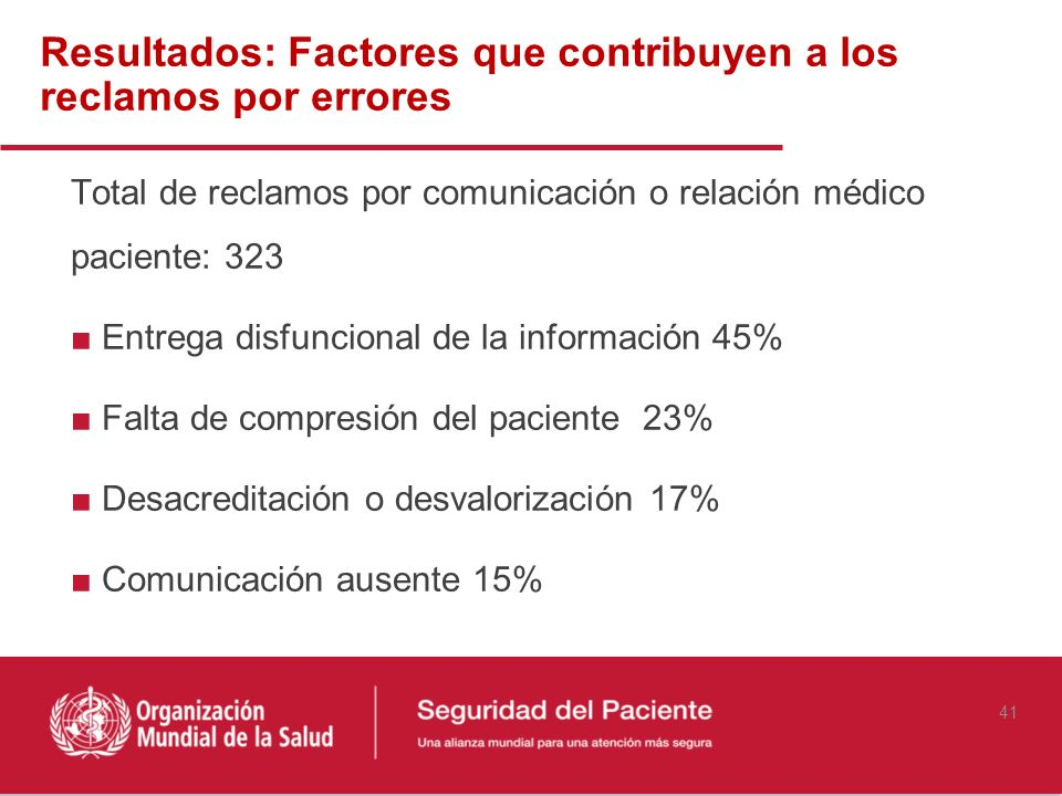 Resultados: Factores que contribuyen a los reclamos por errores Total de reclamos por comunicación o relación médico paciente: 323 Entrega disfunciona