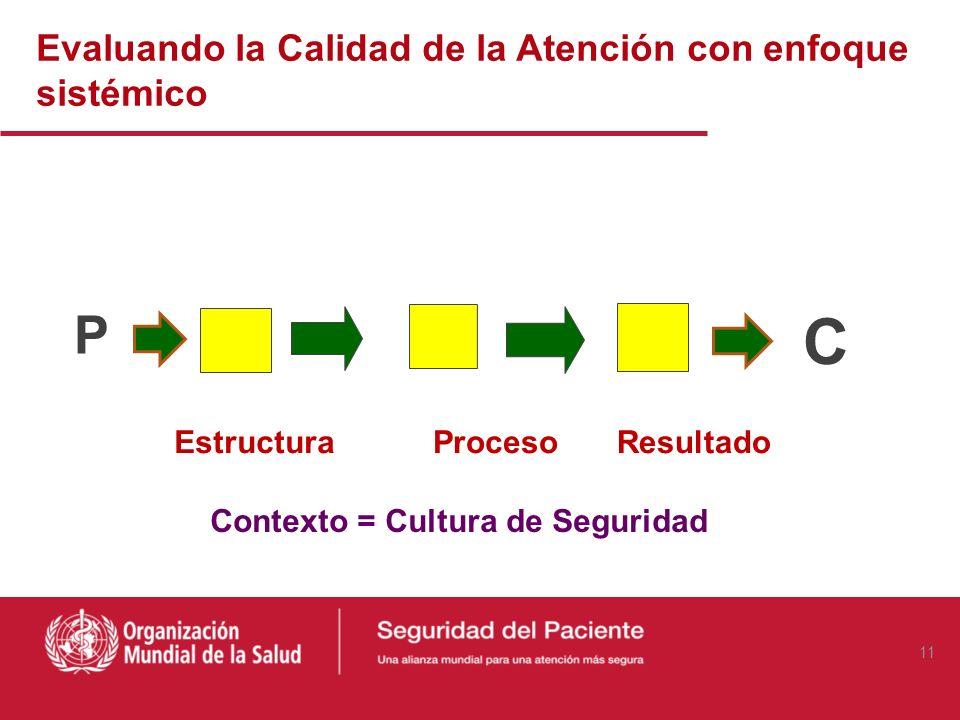 Evaluando la Calidad de la Atención (Modelo de Donabedian) Estructura Proceso Resultado Contexto = Cultura de Seguridad 10
