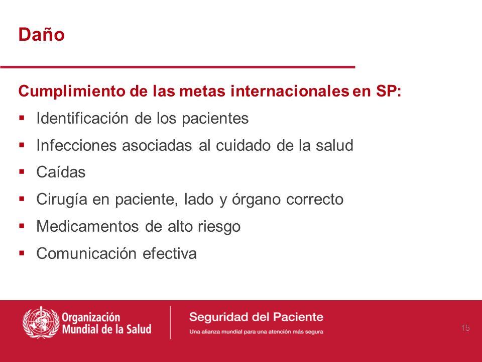 Mediciones de seguridad Daño (Resultado) Atención apropiada (procesos definidos y estandarizados) Aprendizaje: Mejoramiento de la competencia/habilida