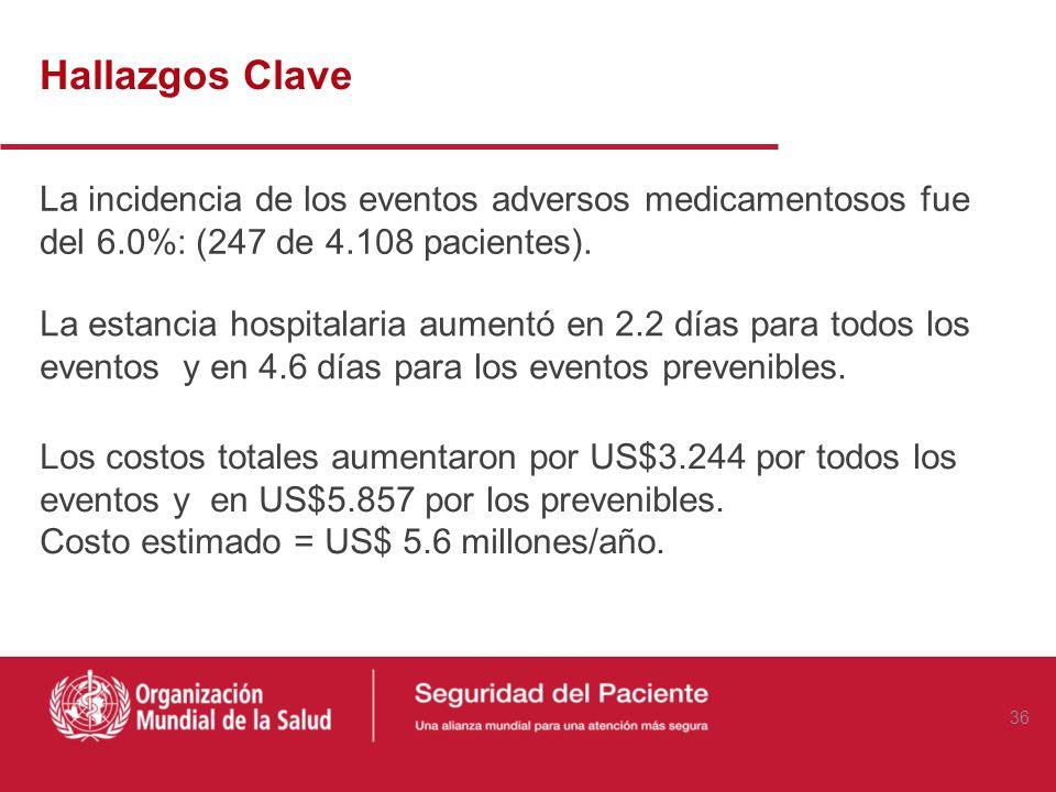 Hallazgos Clave La incidencia de los eventos adversos medicamentosos fue del 6.0%: (247 de 4.108 pacientes). 28% Clasificados como prevenibles 57% Cla