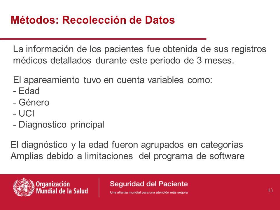Métodos: Recolección de Datos La información de los pacientes fue obtenida de sus registros médicos detallados durante este periodo de 3 meses. Un cas