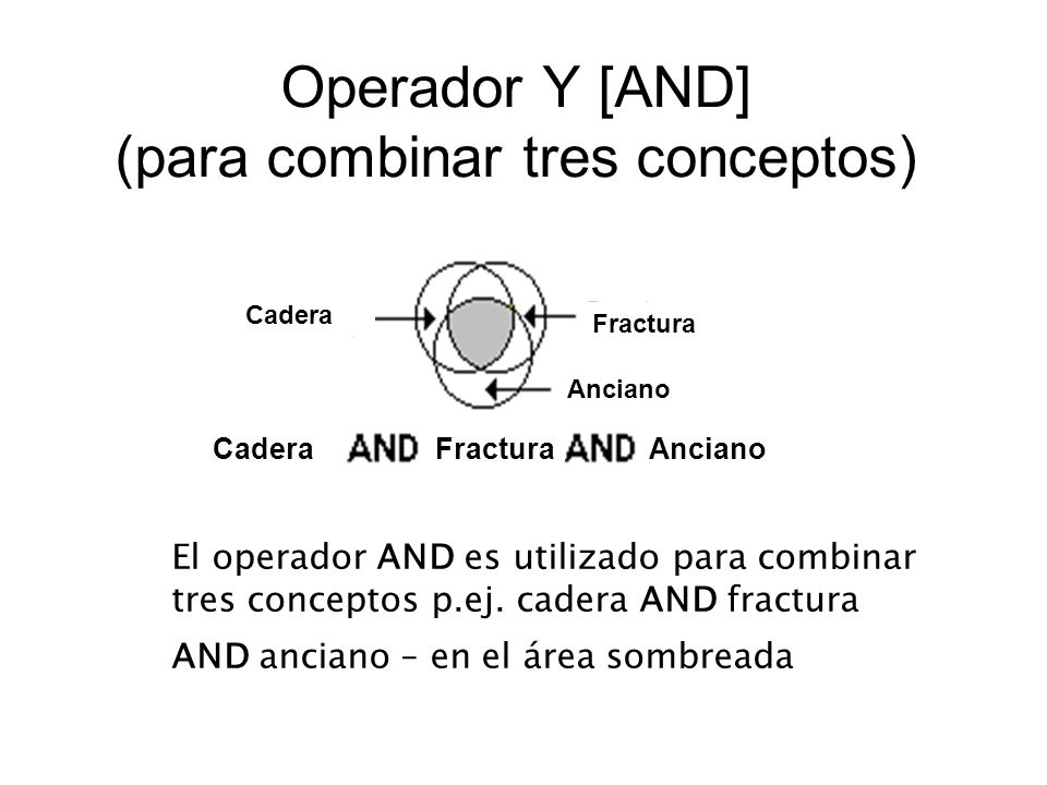 Operador Y [AND] (para combinar tres conceptos) El operador AND es utilizado para combinar tres conceptos p.ej. cadera AND fractura AND anciano – en e