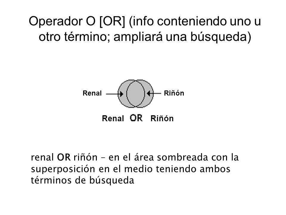 Operador NO [NOT] (en un término o el otro) cerdo NOT Guinea – en el área sombreada; elimina artículos con el segundo término (Guinea) o ambos términos Cerdo Guinea Cerdo Guinea