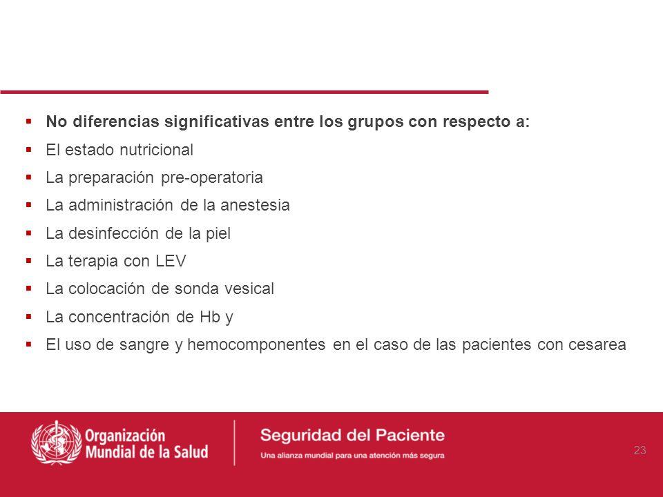 Métodos: Recolección de Datos (2) Grupo 1: Dosis única de 2 grs EV de ampicilina en la inducción anestésica Versus Tratamiento post-operatorio estánda