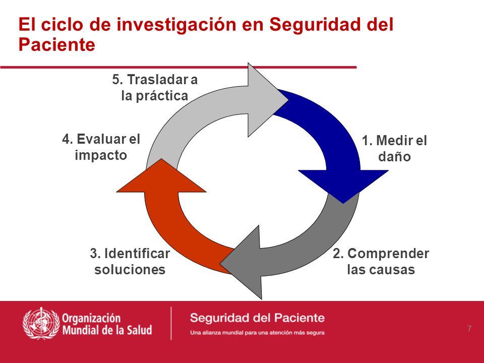 El ciclo de investigación en Seguridad del Paciente 1.
