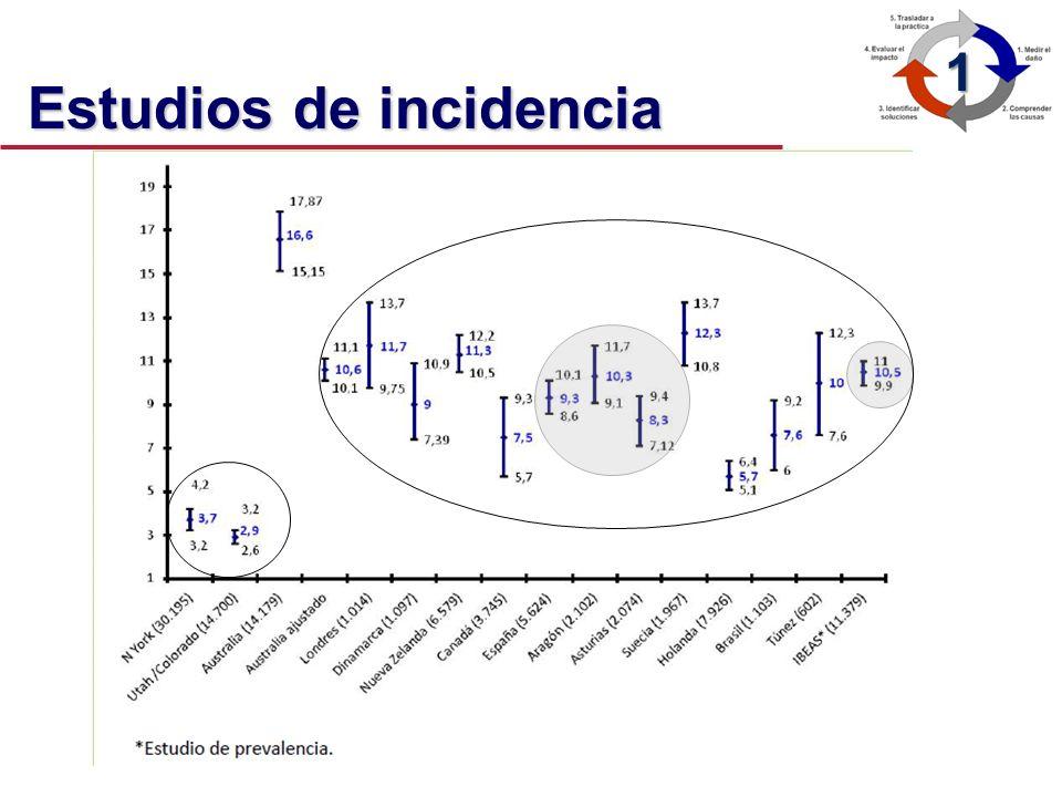 Estudios de incidencia * Estudio de Prevalencia 1 ESTUDIO AUTOR, AÑOPERSPECTIVA PACIENTES% EA% Evitables EE.UU. (C)Schimel 1964Calidad101423,6- EE.UU.