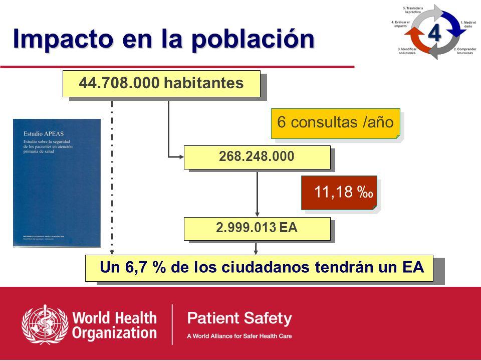 Impacto en la hospitalización 418.500 EA (9,3 %) 2.511.000 Estancias Adicionales MUESTRA 5256 Hospitalizaciones 4.500.000/año 904.744 Estancias Evitab