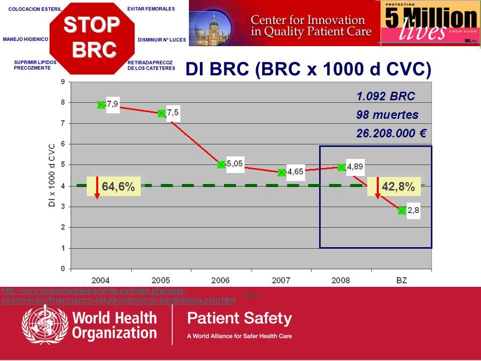 BasalPost-intervenciónP valor Tasa de mortalidad 1,5%0,8%P=0.003 Tasa de IHQ6,2%3,4%P<0.001 Cirugía Segura Salva Vidas 4 http://www.who.int/patientsaf