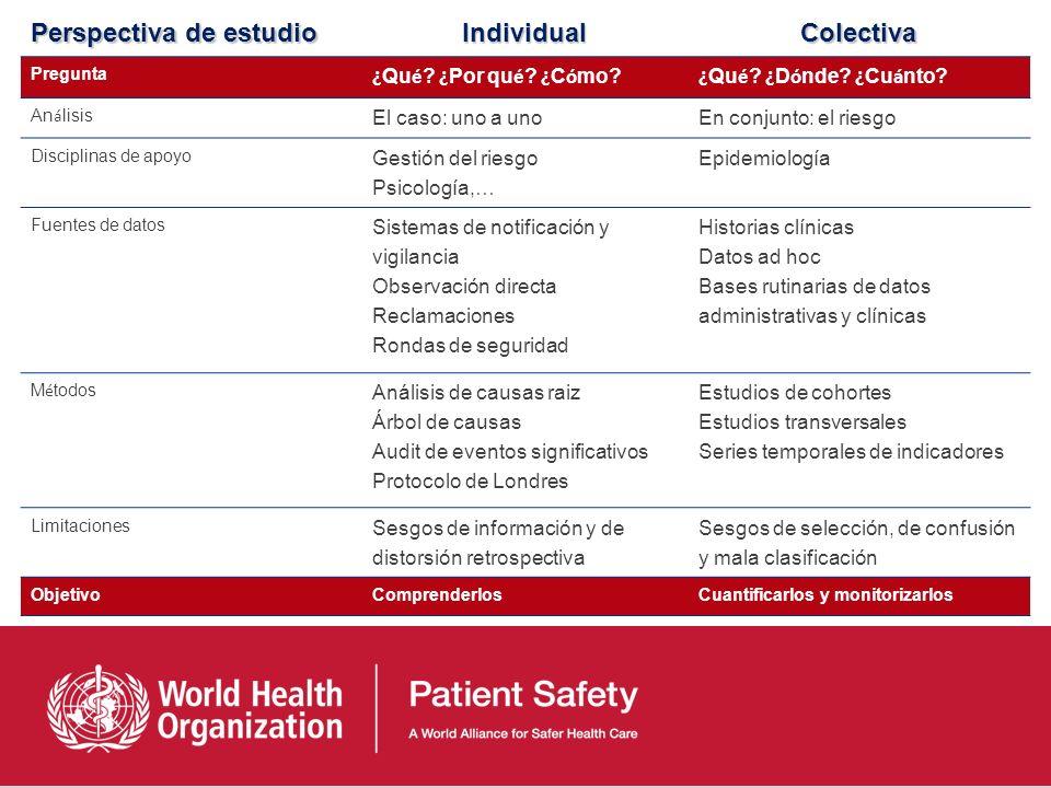 1.La epidemiológica permite la inferencia a.Verdadero b.Falso 2.En relación con la investigación en seguridad del paciente, ¿cuál de las siguientes ár