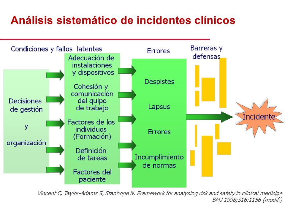 El modelo del queso suizo en la producción de accidentes Peligros Daños Defensas del sistema Fallos humanos y del sistema Reason J. Human error: model